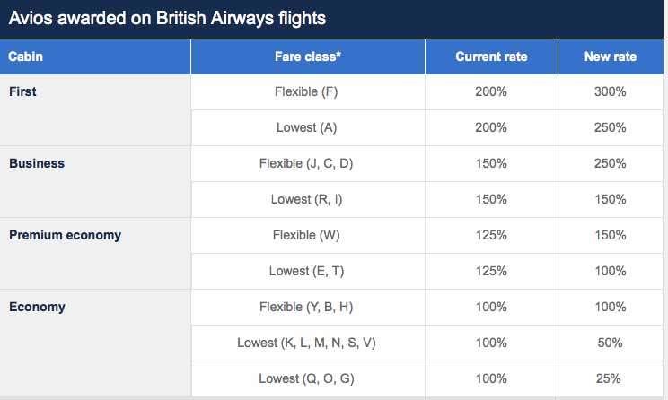 Avios Changes 1