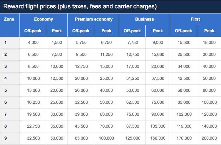 Avios Changes 2